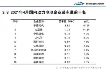 最新动力电池装机排名来了宁德时代市场率今年首次降至五成以下