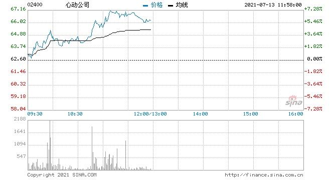 浙商证券心动公司首予买入评级目标价86港元