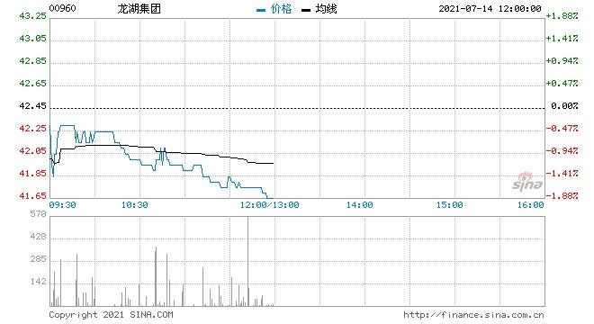 瑞信龙湖集团维持跑赢大市评级目标价54.18港元