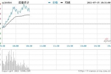 快讯BIPV概念股异动拉升启迪设计涨超13%