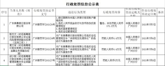 涉4项违法行为广东南粤银行被罚172.2万元
