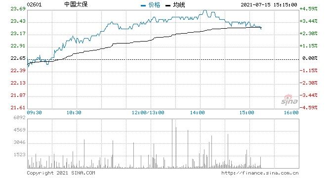 内银及内险股发力中国太保涨超4%邮储银行涨超6%