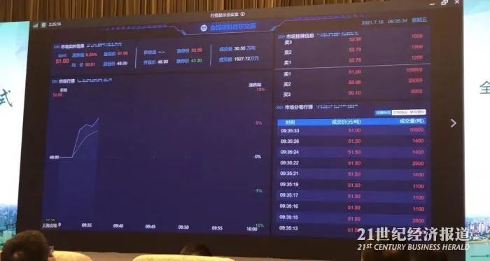 刚刚中国碳市场重磅开市规模全球第一首笔交易790万元