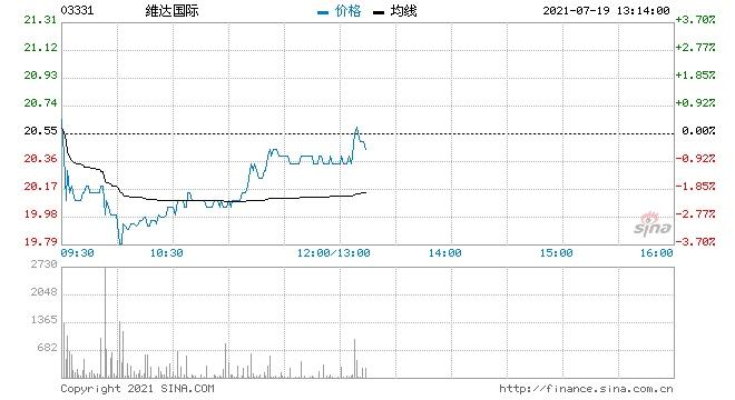 汇丰研究维达国际维持持有评级目标价降至24.1港元