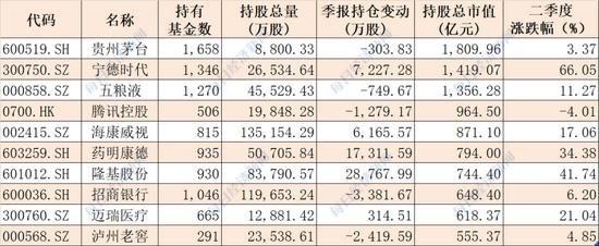 揭秘公募基金二季度重仓股谁被增仓谁被减仓5.6万亿头部资金买了哪些票(附前十大基金公司重仓名单)