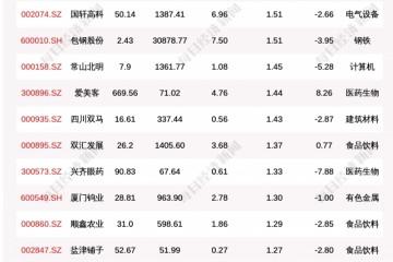 北向资金动向曝光7月28日这30只个股被猛烈扫货(附名单)