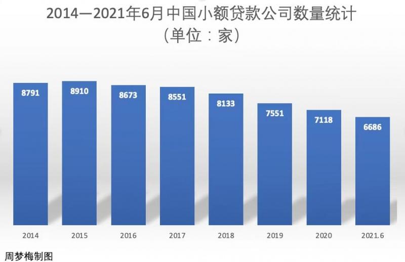 6年2215家小贷公司消亡之后广东新设机构逆势回暖小贷牌照又香了
