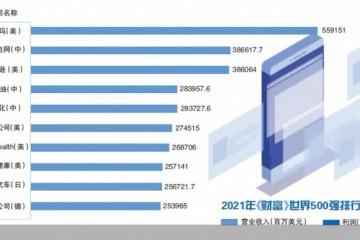 143家世界500强中国上榜企业连续两年居首