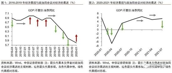 中信明明经济与政策的拐点将至