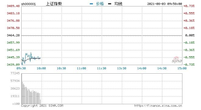 开盘三大指数集体低开沪指跌0.51%盐湖提锂概念领跌