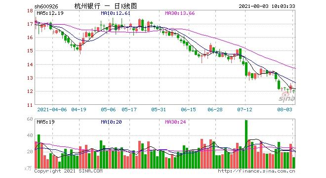太保回应减持杭州银行高度认可杭州银行良好业绩减持属常规投资操作