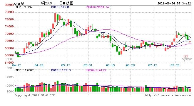 华安期货宽松继续支援复苏铜价仍有上涨空间