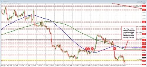 美联储纪要引发美元高台跳水欧元英镑日元走势分析预测